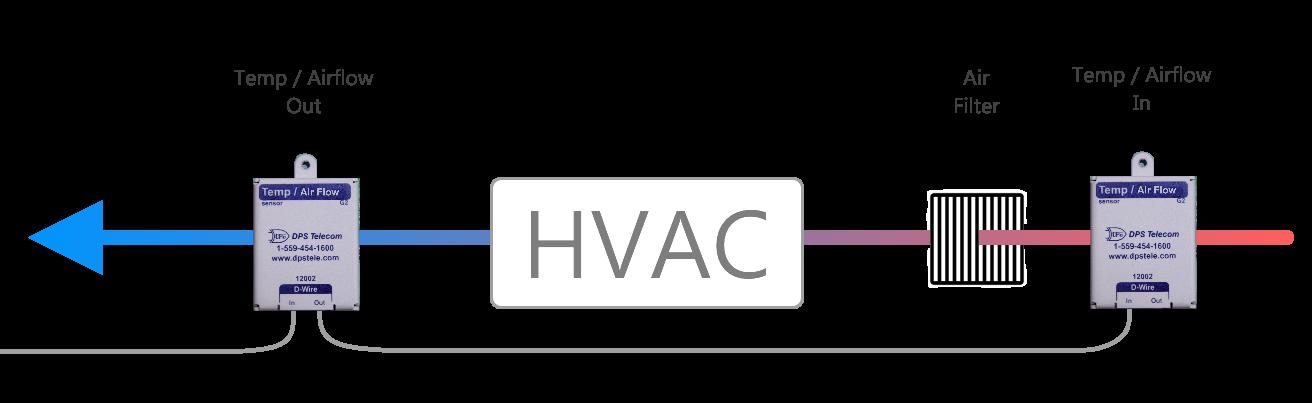 HVAC and sensors