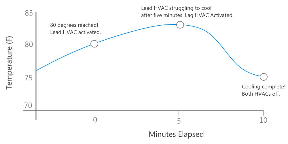HVAC lead-lag