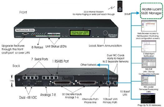 Mediate Alarms to Acatel-Lucent 5620