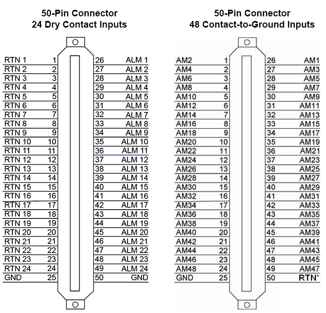 2 pinouts for a 50-pin amphenol connector: dry-contact and contact-to-ground