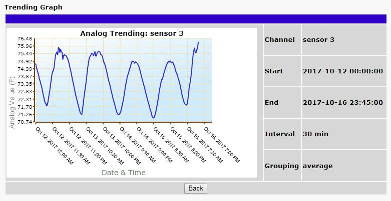 analog trending graph