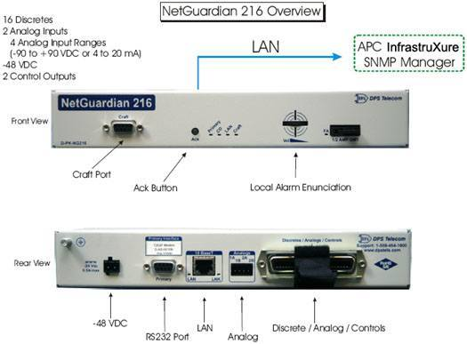 APC InfrastruXure SNMP Manager monitoring the NetGuardian 216