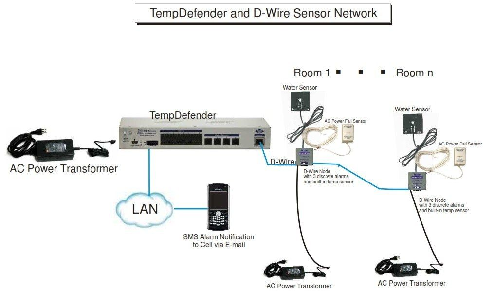TempDefender with D-Wire Sensors