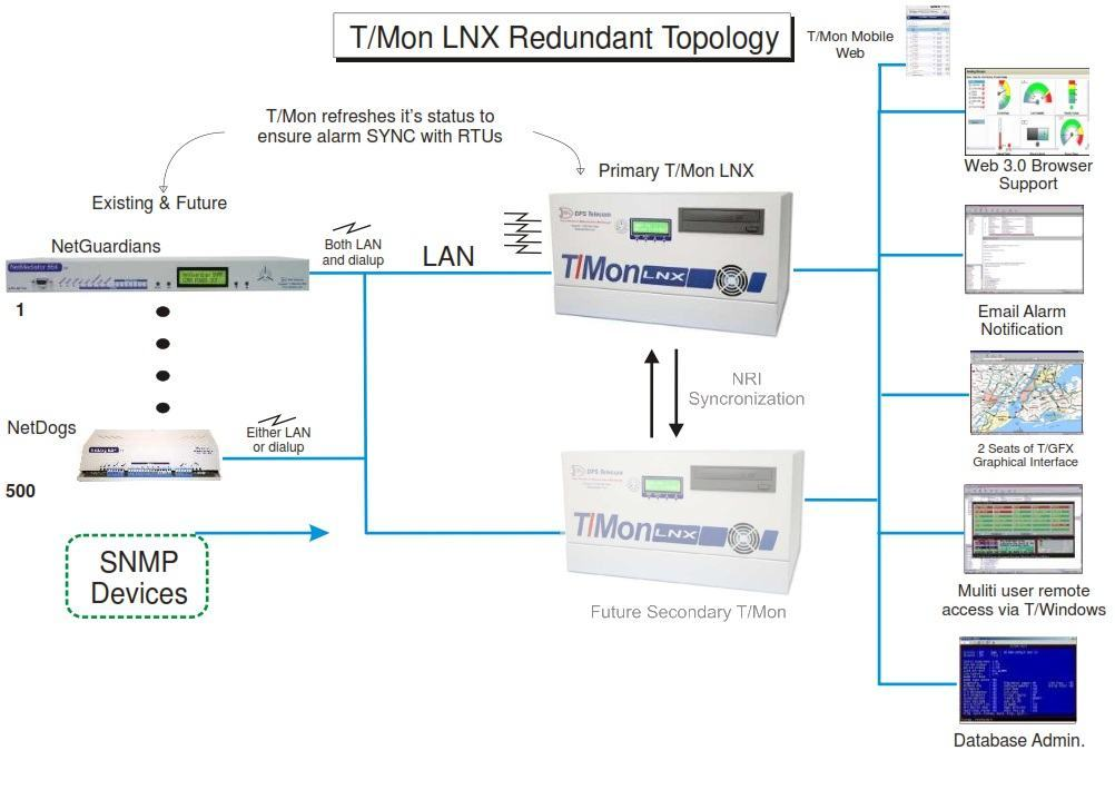 T/Mon LNX units monitoring RTUs are other equipment.