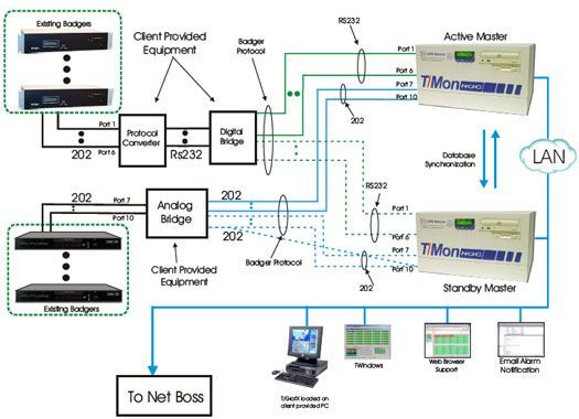 Monitor Badger Remotes with Harris NetBoss SNMP Manager using T/Mon