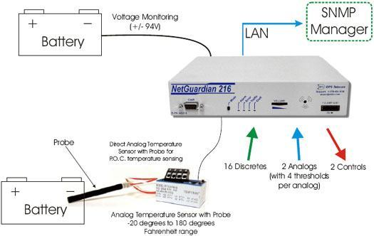 Monitor Battery Voltages and Temperatures with the NetGuardian 216