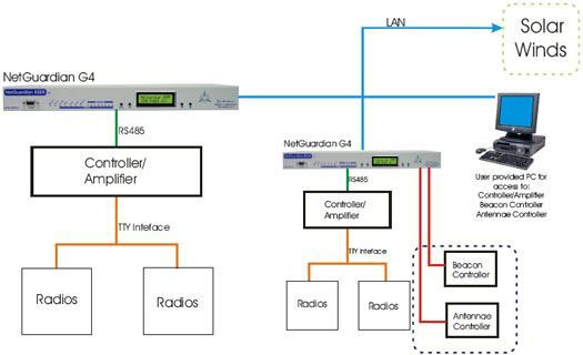 Monitor Radios, Beacon Controller, & Antenna Controllers with SolarWinds and the NetGuardian