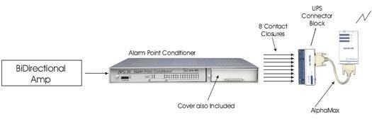 Monitoring BiDirectional Amp Alarms with an Alarm Point Conditioner