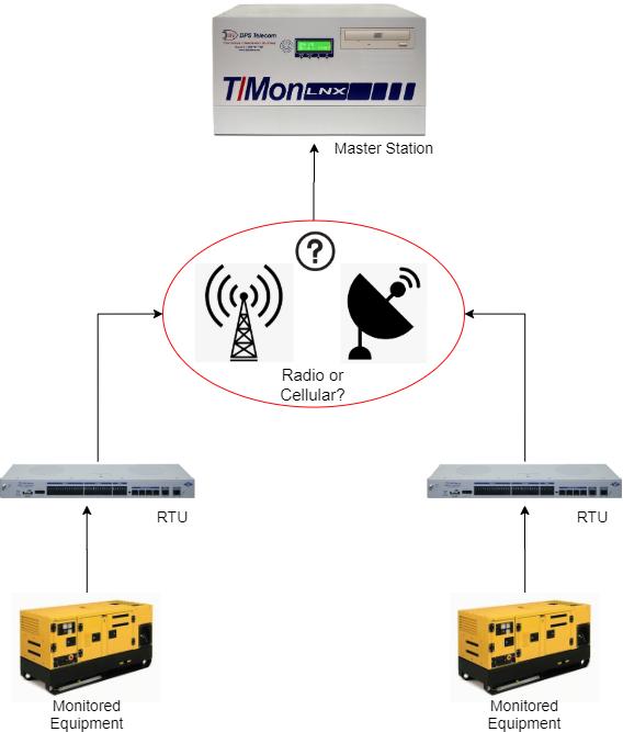 Radio Vs Cellular in SCADA systems