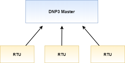 DNP3 network