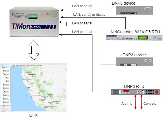 DNP3 SCADA system