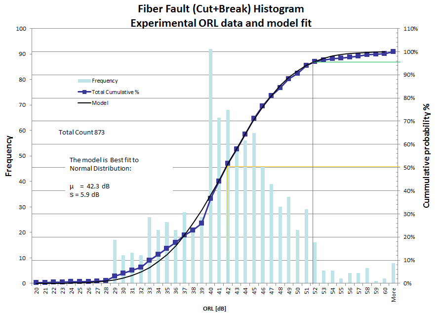 Fiber fault graph