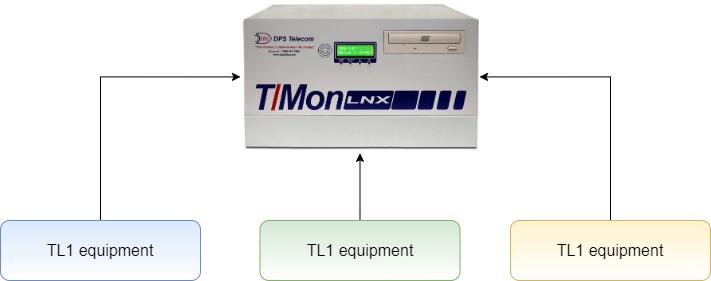 TL1 monitoring