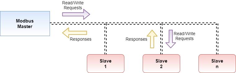 Modbus network