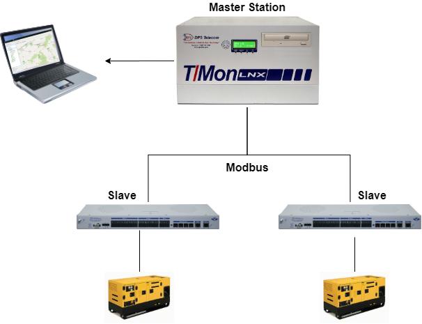 Modbus SCADA system