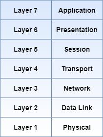 SCADA protocol layers