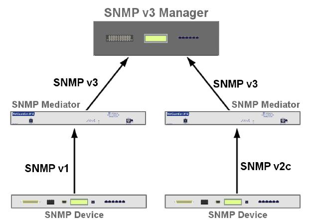 SNMPv3 RTU converter