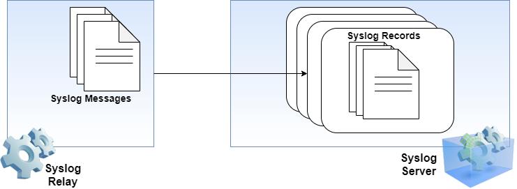 Syslog protocol