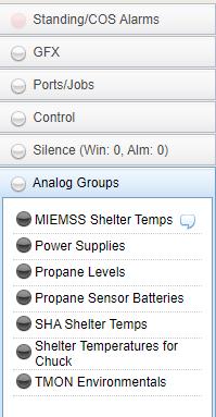 T/Mon Analog Groups