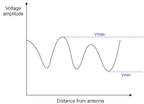 Voltage VSWR