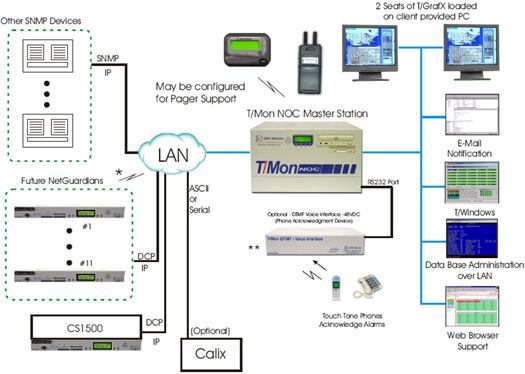 Monitor Calix, CS1500, and SNMP Devices via LAN using the T/Mon NOC Master Station
