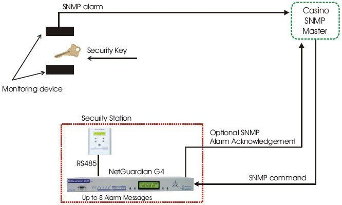 Casino Key Monitoring via SNMP with the NetGuardian