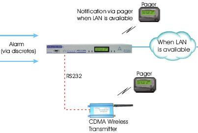 Monitor Alarms via CDMA Wireless Transmitter - Then LAN when it Becomes Available...