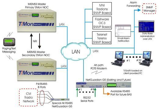 The T/Mon NOC and NetGuardian RTUs Working To Mediate Alarms From CM Radio, Flashware and other SNMP Devices ...