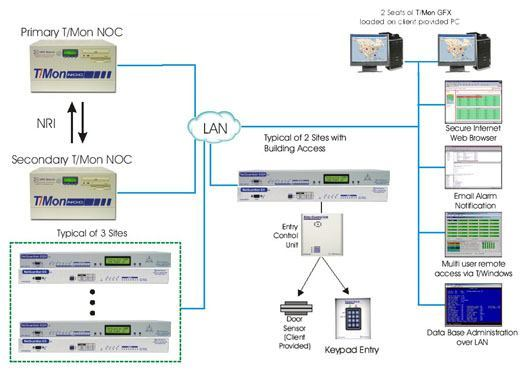 Disaster Recovery Network Security