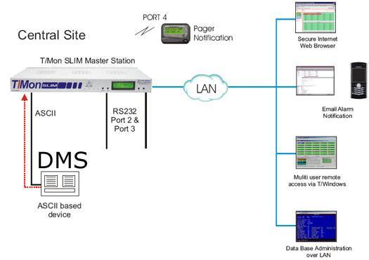 DMS Monitoring is automated with ASCII processing from T/Mon
