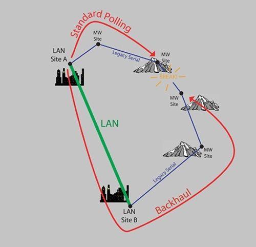 Backhaul diagram