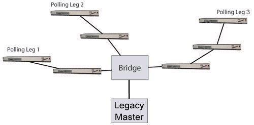 Legacy RTU Deployment
