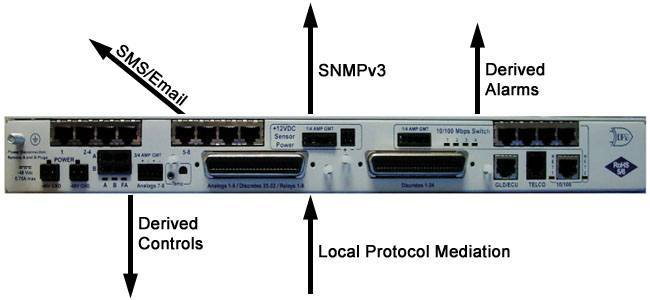 An SNMP RTU that supports SMS/email notifications, SNMPv3 encryption, local protocol mediation, derived alarms, and derived controls