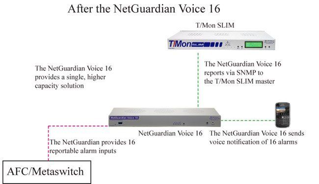 The Voice 16 Increases Site Visibility, Simplifies Alarm Coverage