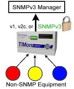 SNMPv3 Responder Module