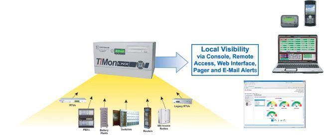 T/Mon Thin Access Diagram