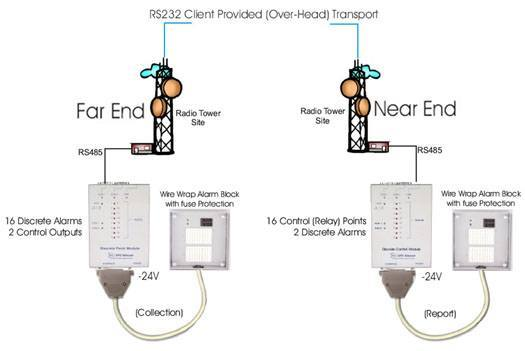 Trigger Contact Relays in Echo Mode At Your Radio Towers...