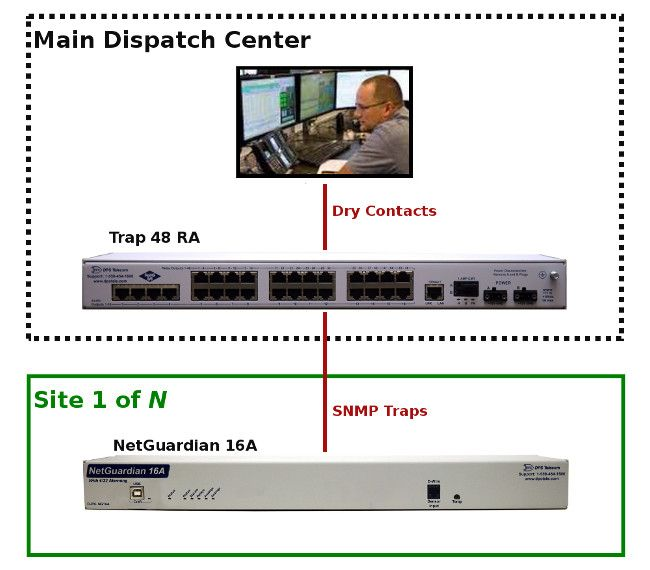 Mediate SNMP alarms to Contact closures with the Trap 48 RA