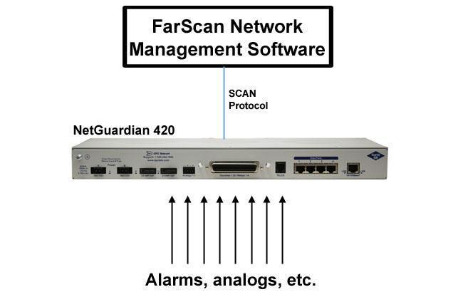 FarScan Network Management Software
