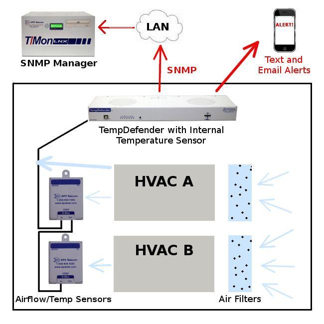 HVAC monitoring using airflow and temperature sensors