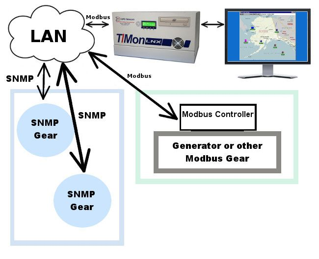Modbus Diagram