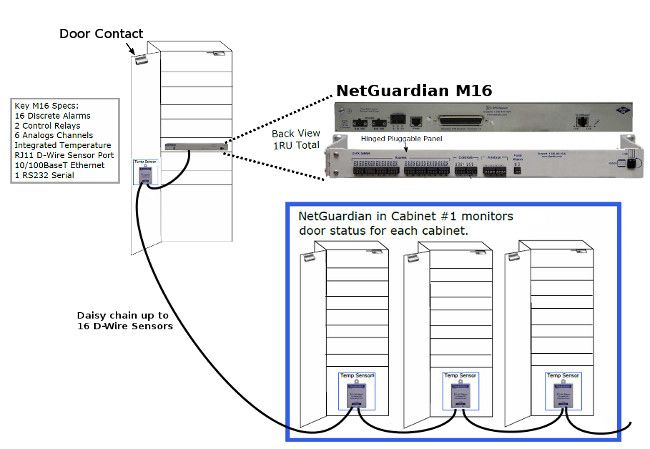 Monitor your data center cabinets with the NetGuardian M16