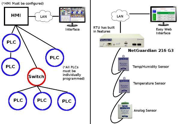 PLCs vs RTUs