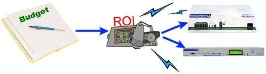 ROI Tips