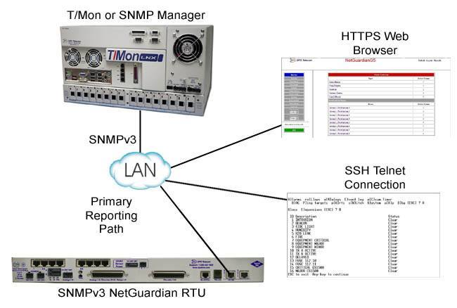 Secure Monitoring Equipment Protects Your Network