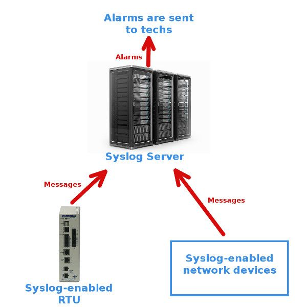 Diagram of syslog network