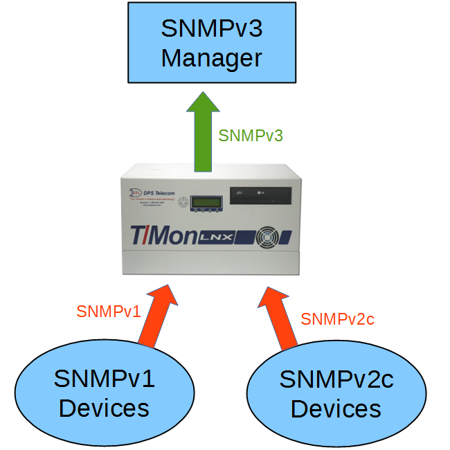 The central master station T/Mon LNX converting SNMPv1 & SNMPv2c to SNMPv3