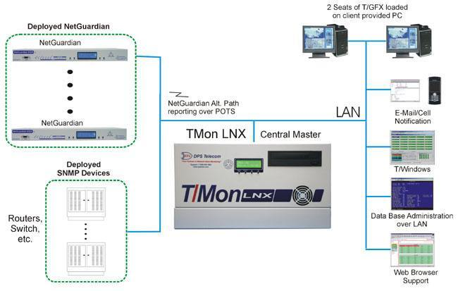 T/Mon alarm master collecting alarms from SNMP devices and NetGuardian RTUs.