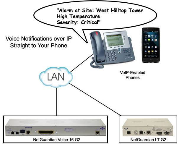 Voice over IP App Dwg