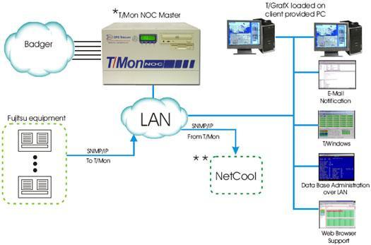 Monitor Fujitsi and Badger Equipment - Forward SNMP Traps to NetCool